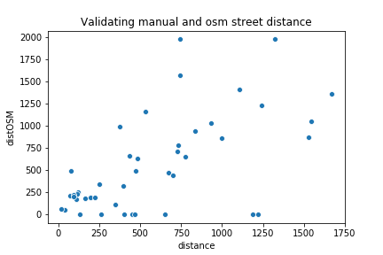 Comparaison des deux méthodes pour le calcul des longueurs de rue