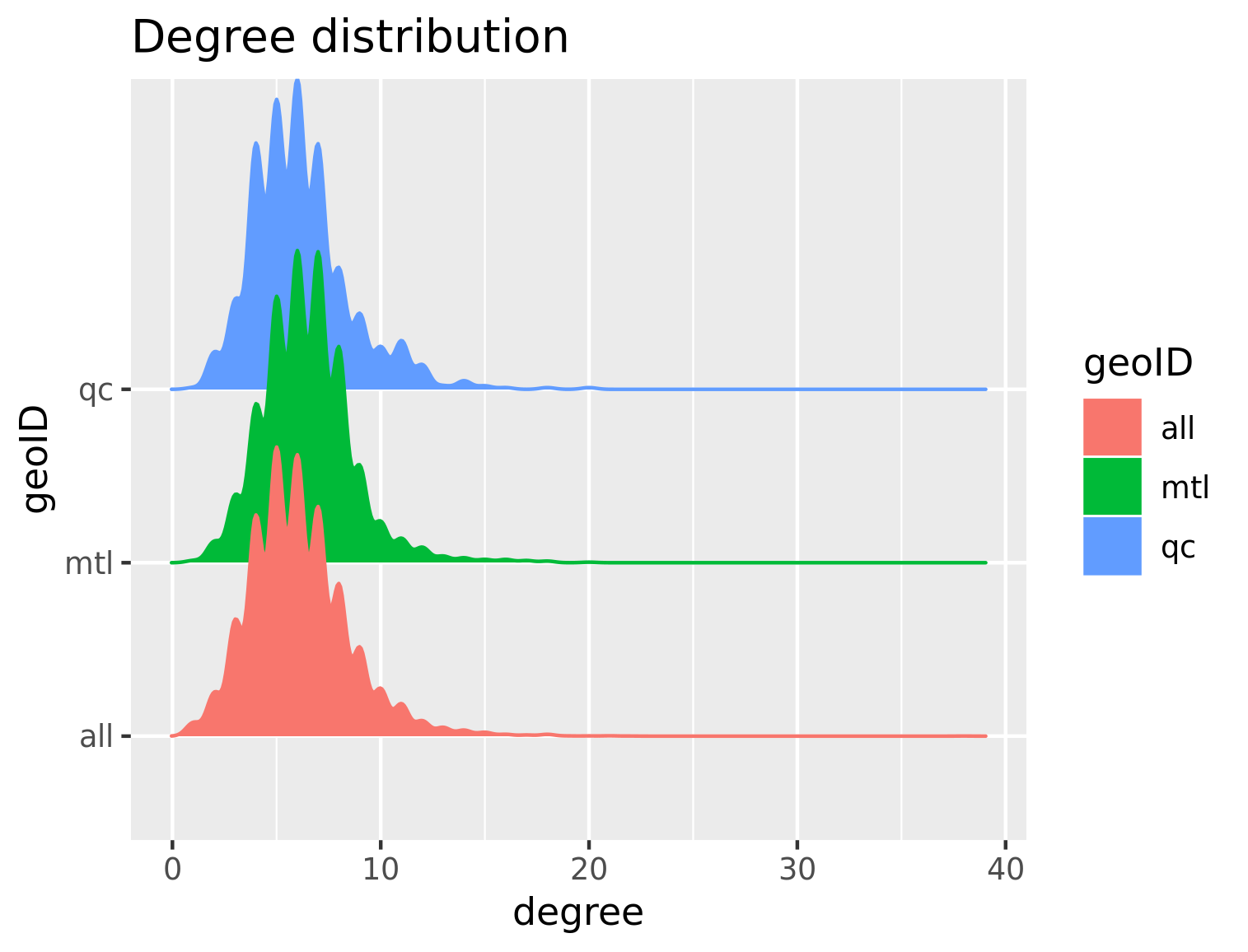 Degree distribution - Montreal and Quebec - by DA