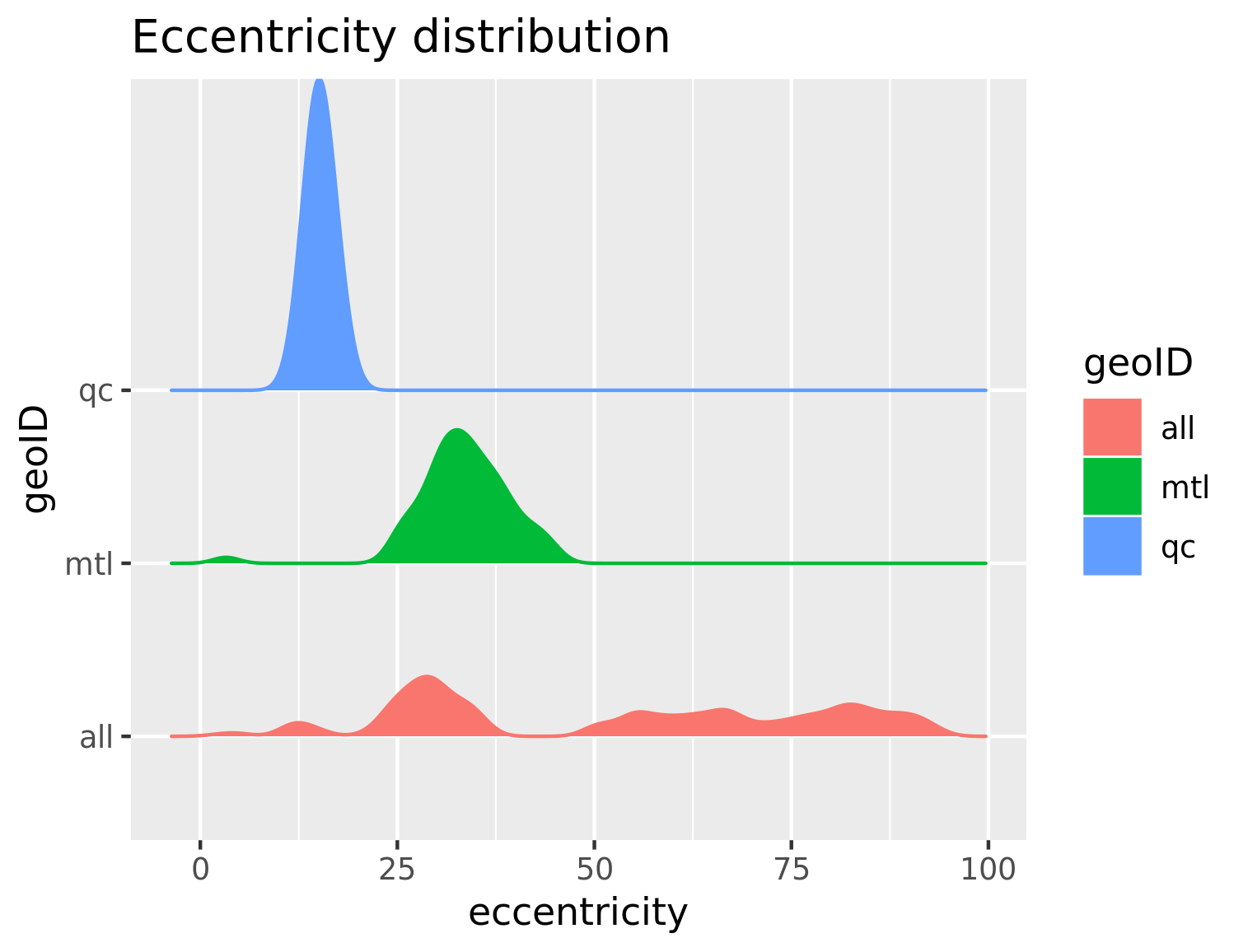 Eccentricity distribution - Montreal and Quebec - by DA