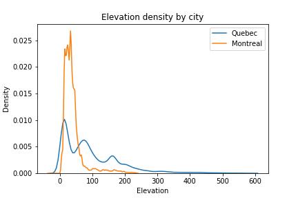 Absolute street grade distribution