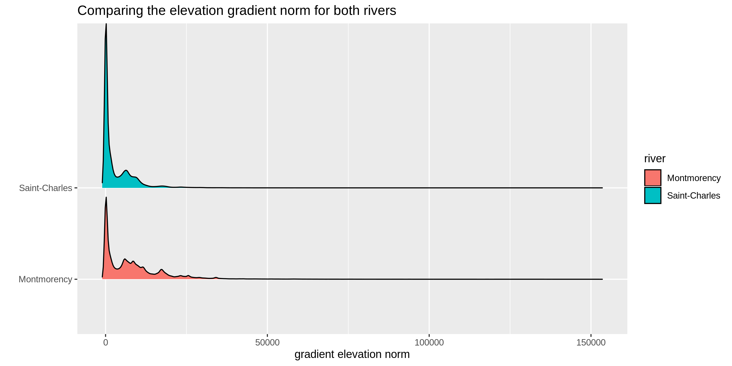 Elevation gradient norm for Saint Charles and Montmorency Rivers. Both rasters consider a buffer of equal size around the river.