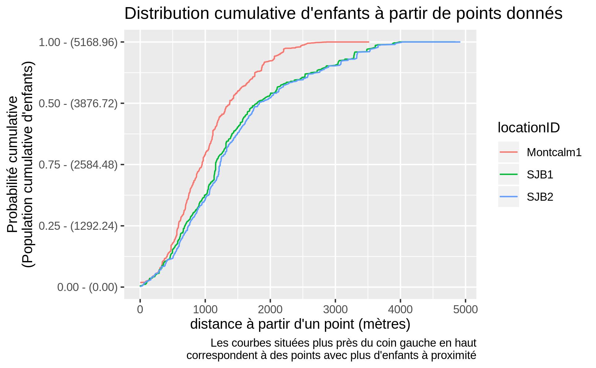 Distribution cumulative d'enfants selon la distance à partir de 3 points.