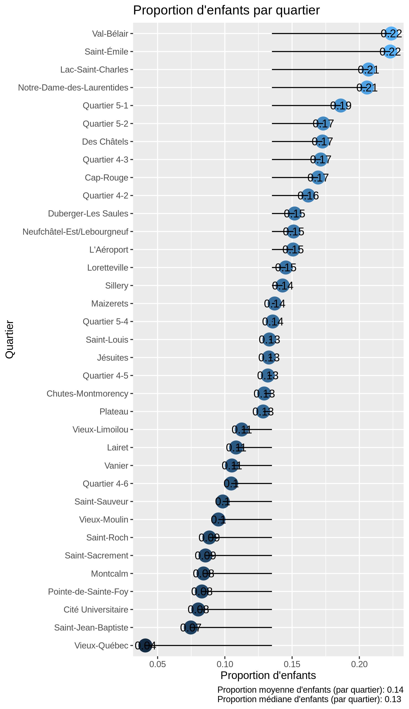 Proportion d'enfants par quartier