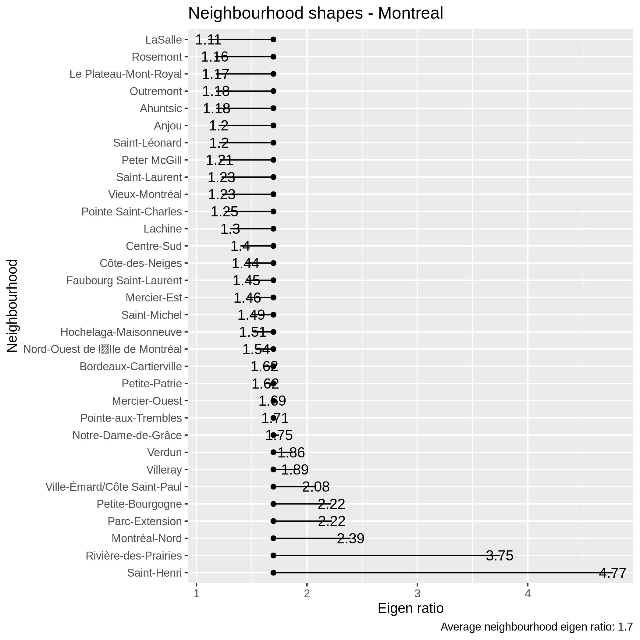 Comparing the eigenratio distribution by neighbourhood