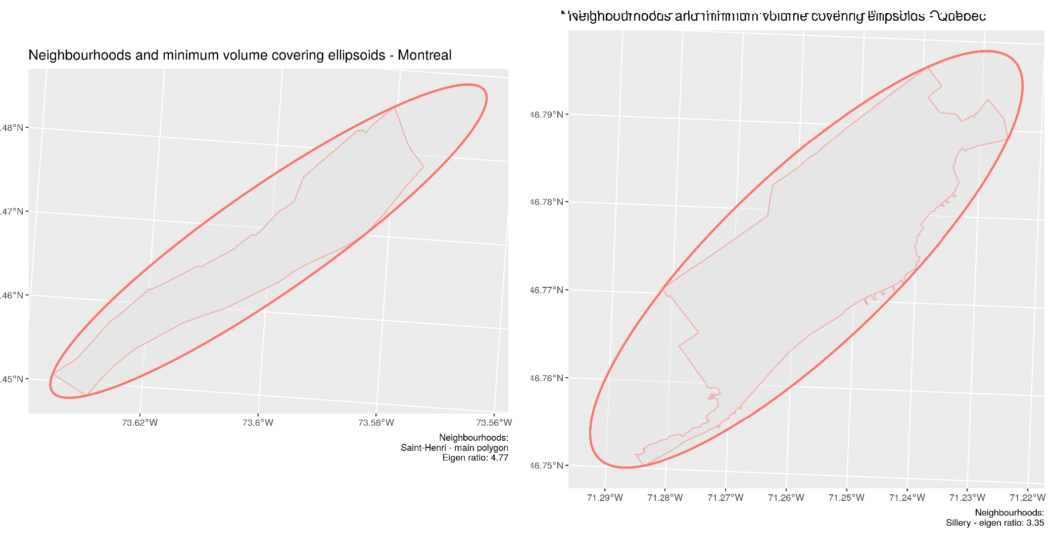 Most elongated neighbourhoods for Montreal: Saint-Henri (left) and Quebec City - Sillery (right)
