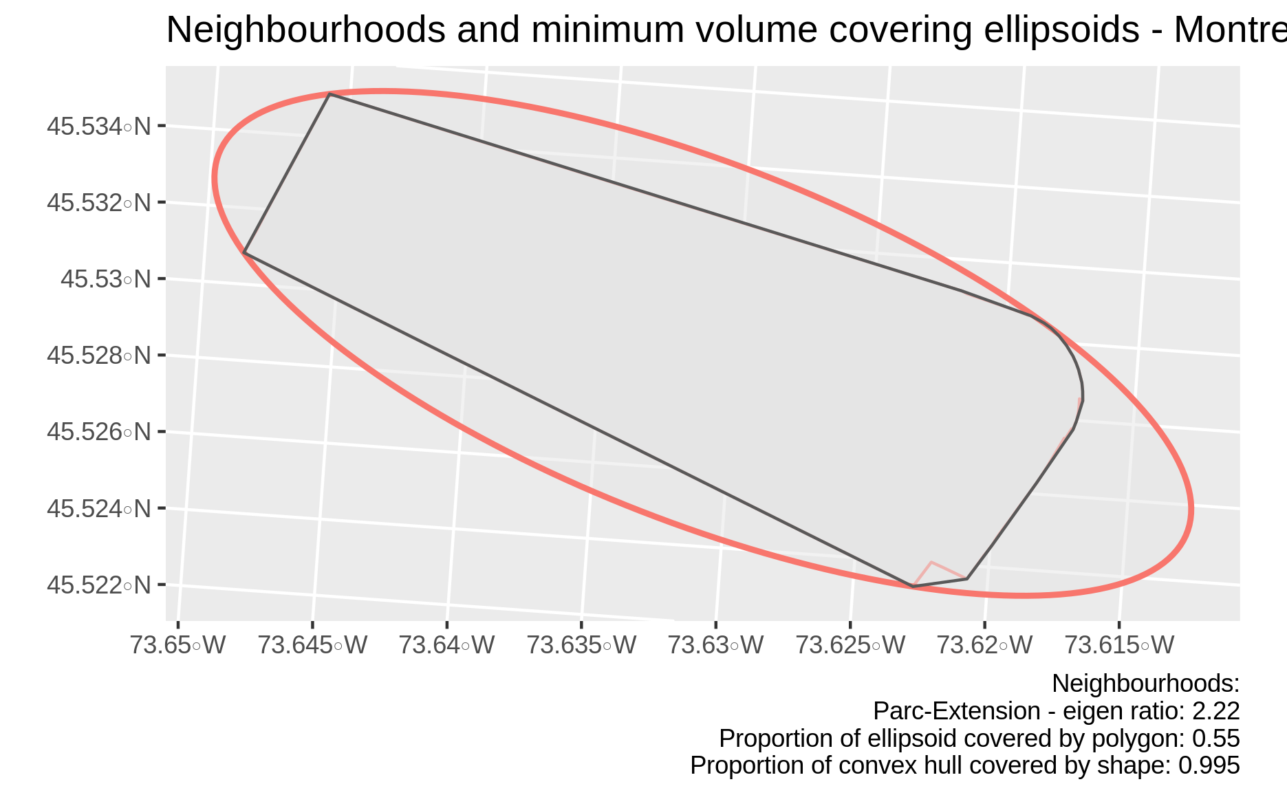 The most convex neighbourhood in Montreal is elongated