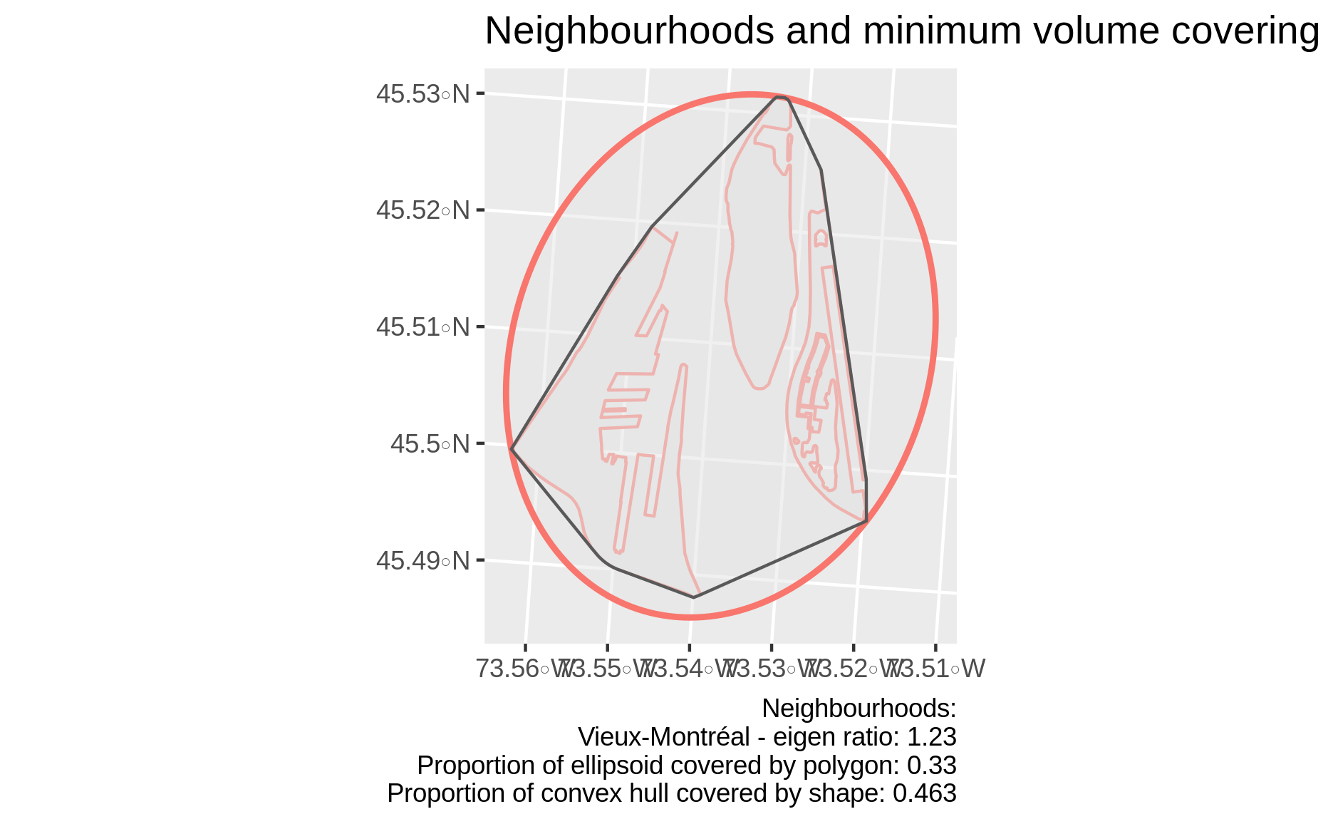Neighbourhood with relatively symmetric MVE, but highly non-convex shape