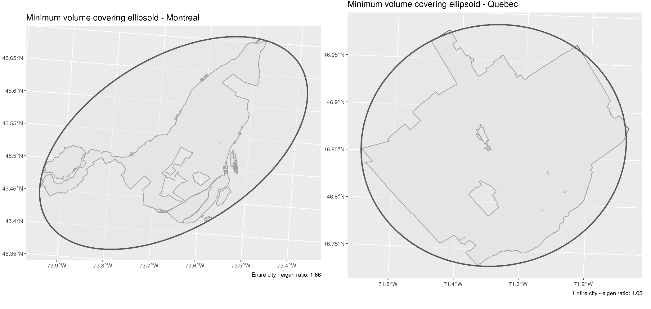 Comparing the shape of Montreal (left) and Quebec City (right)