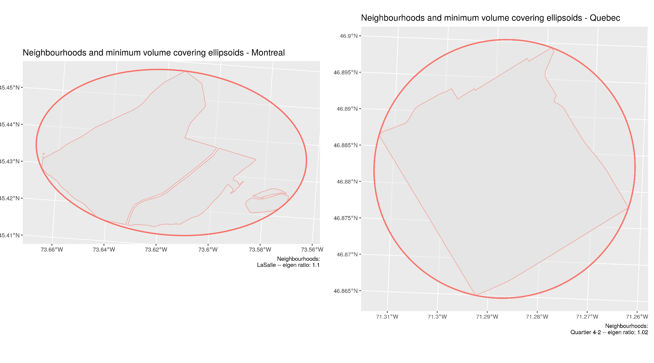 Most symmetric neighbourhoods for Montreal: LaSalle (left) and Quebec City - Quartier 4-1 (right)