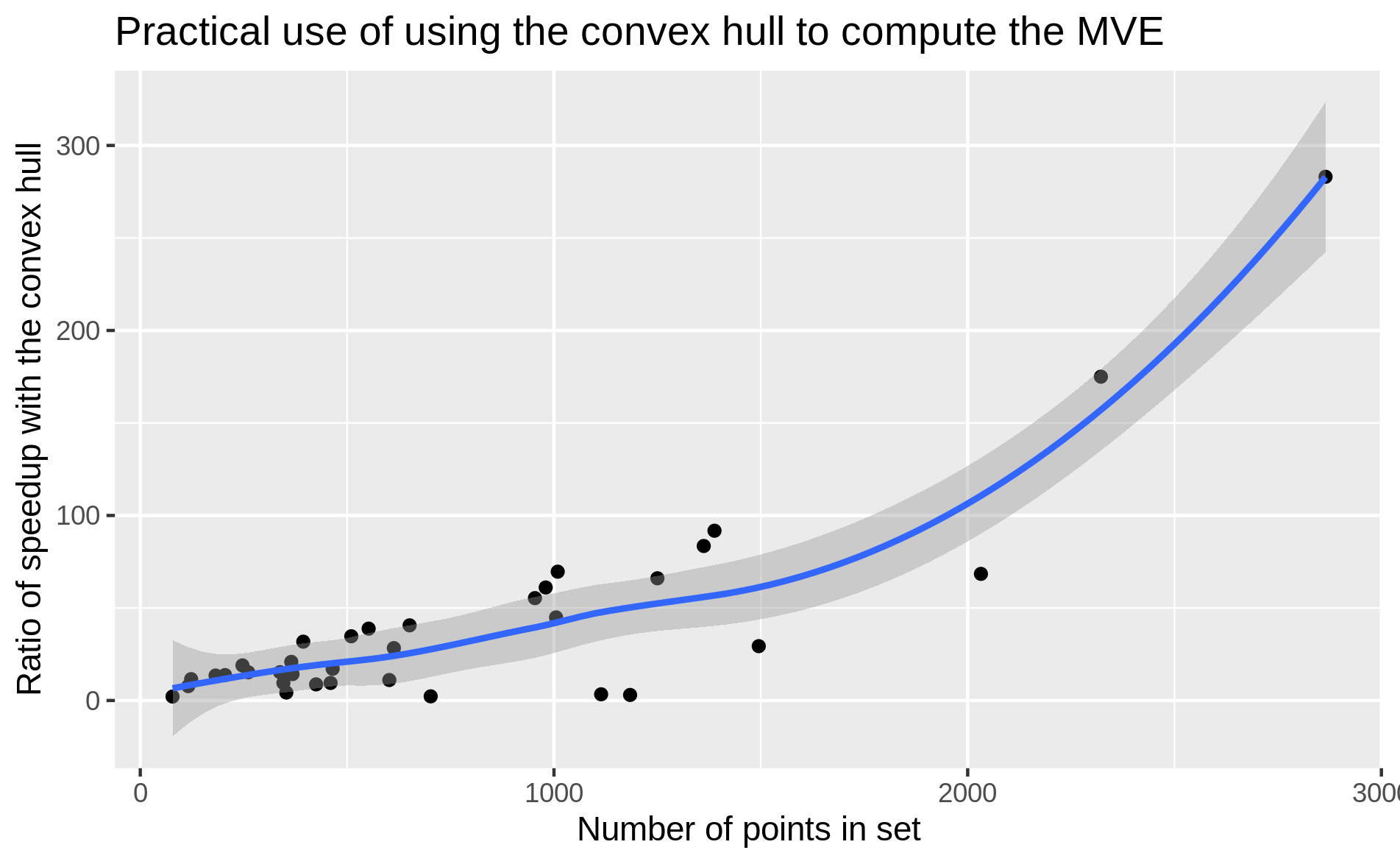 Speedup (initial time/convex hull time) achieved by using the convex hull to compute minimum volume bounding ellipsoids