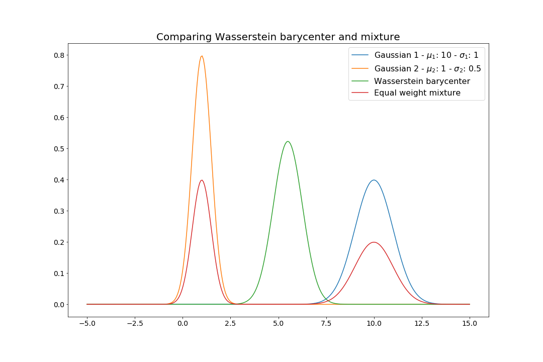 Comparing Wasserstein barycenter and mixture for Gaussian distributions.