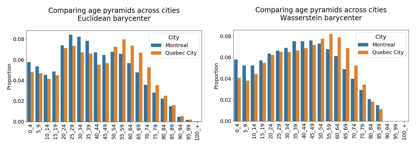 Age distribution comparisons - Montreal vs Quebec City