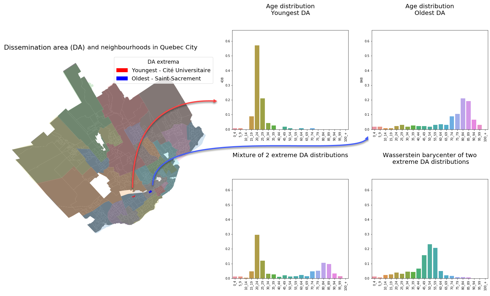 In the map on the left, different colors are used to identify different neighbourhoods and the pale white lines indicate the DA boundaries. The histograms in the bottom row respectively illustrate the Euclidean and Wasserstein barycenters of the two extreme distributions presented in the top row.