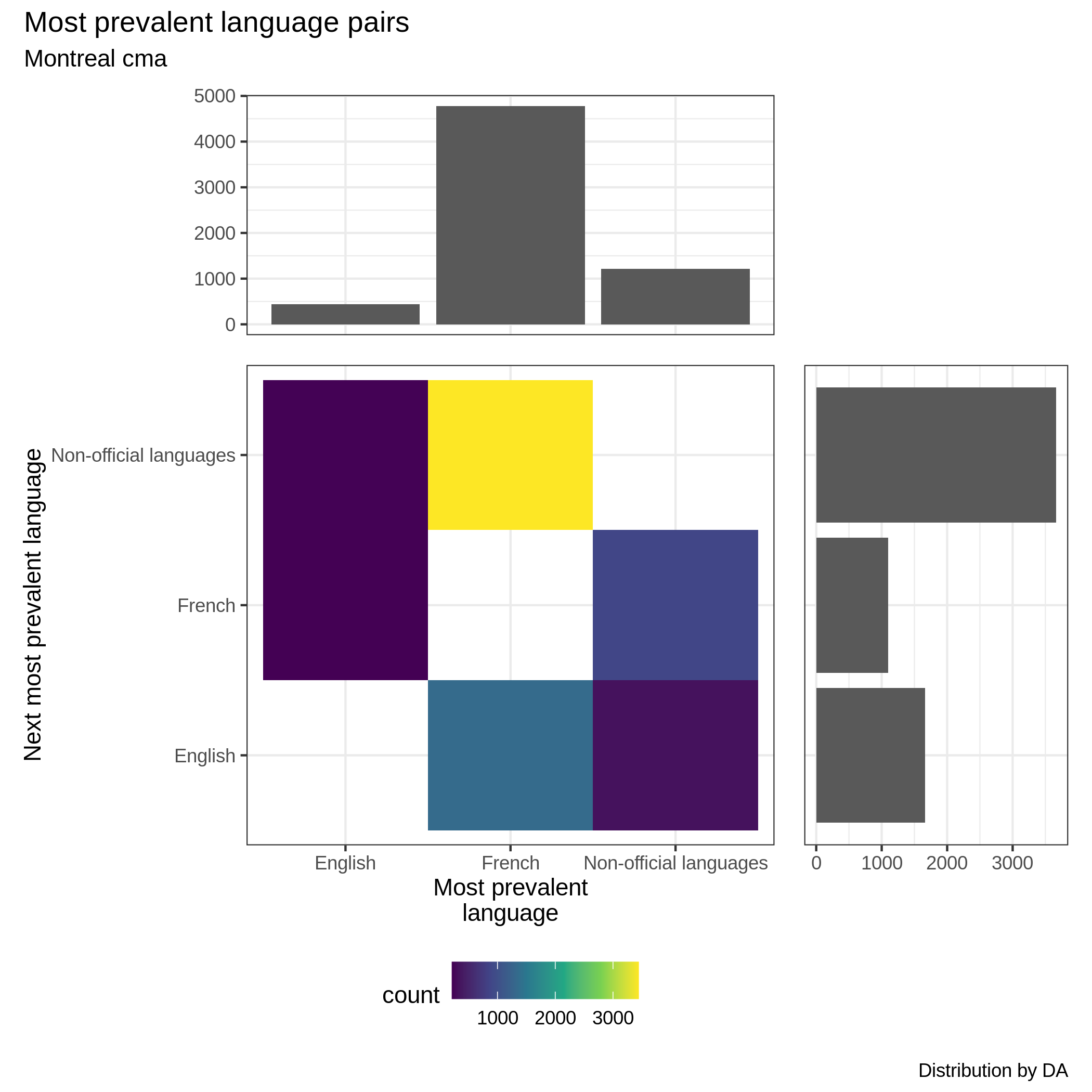 Montreal distribution of most prevalent language pairs. The 2 bar plots correspond to the marginal distributions of the first and second most prevalent languages per dissemination area. The middle plot represents the joint distribution of most prevalent language pairs per DA for the entire census metropolitan area (CMA).